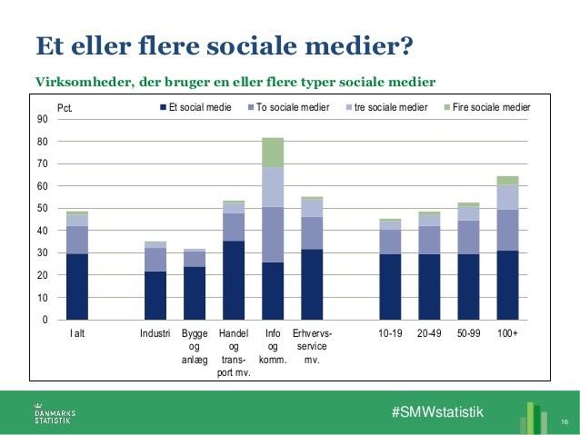 Virksomheder sociale medier