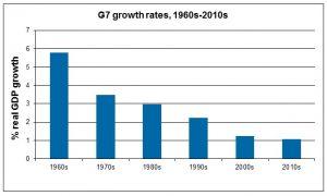 G7 vækstrater