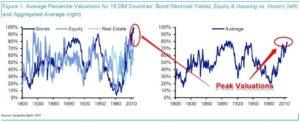 Aktier, obligationer og boliger er samlet set på de dyreste niveauer i over 200 år.