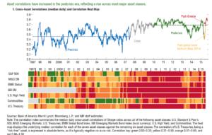Korrelationer mellem aktivklasser er højere end før finanskrisen.