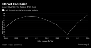 Credit Suisse advarer om, at aktivklasser er mere korrelerede end nogensinde før.