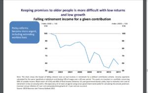 OECD pension