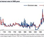 Er du tryg ved aktiemarkedet? Obligationsmarkedet? Din pension?
