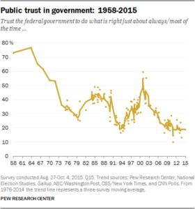 Historisk lav tillid til amerikanske politikere