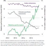 Verdens største kapitalforvalter: Alle investorer bør tage højde for global opvarmning