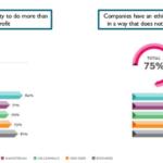 Corporate Social Responsibility (CSR) betaler sig – lyt til forbrugerne her