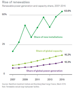 rise-of-renewables