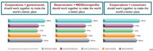 samarbejde-virksomheder-forbrugere-ngo-regeringer