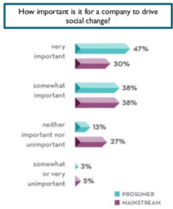 vigtigt-virksomheder-sociale-forandringer