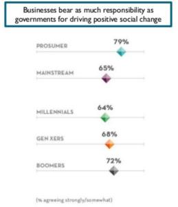 virksomheders-ansvar-sociale-aendringer