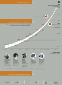 computer-eksponentiel-udvikling-kurzweil