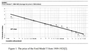 Ford-cost mass production