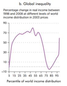 global-ulighed