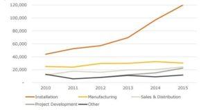 solenergi-jobs-usa