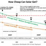 Solenergi brager frem – kan det redde verden?
