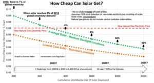 solar energy-price trends