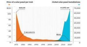 solar energy-price trends fixtures