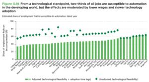 verdensbanken-jobs-risiko-automatisering-fattigere-lande