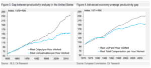 wages-lag-productivity