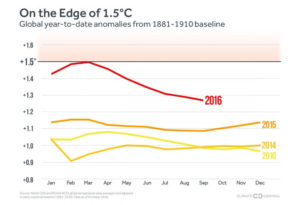 2016-hottest-year-on-record